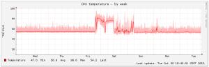 CPUTemperature