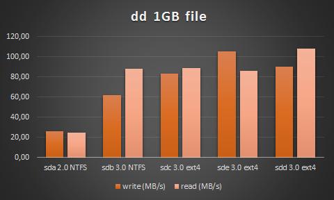 dd benchmark