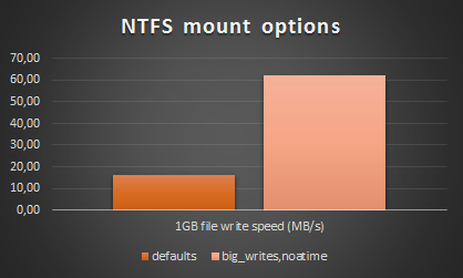 NTFS diagram